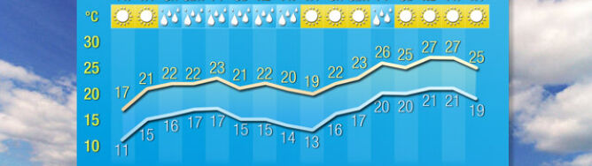"""Pogoda na 16 dni: powraca ciepło. """"W połowie maja nastanie lato!"""""""
