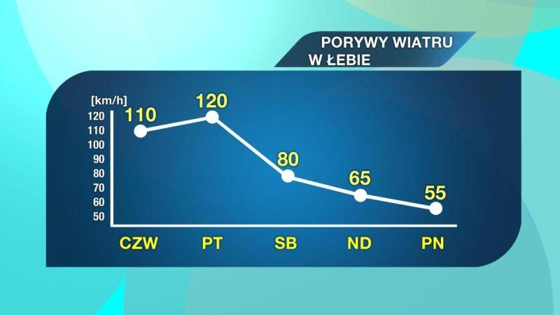 Prognozowane porywy wiatru w Łebie w najbliższych dniach