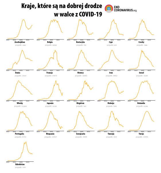 Kraje, które są na dobrej drodze w walce z COVID-19 (źródło: tvnmeteo.pl za ECV)