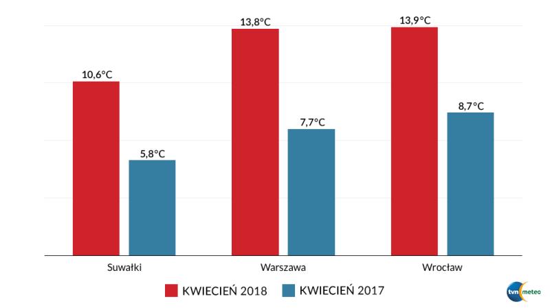 Średnie temperatury powietrza w kwietniu 2017 i 2018